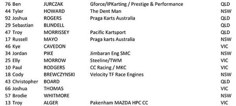 Entry List: Pro Tour Dubbo